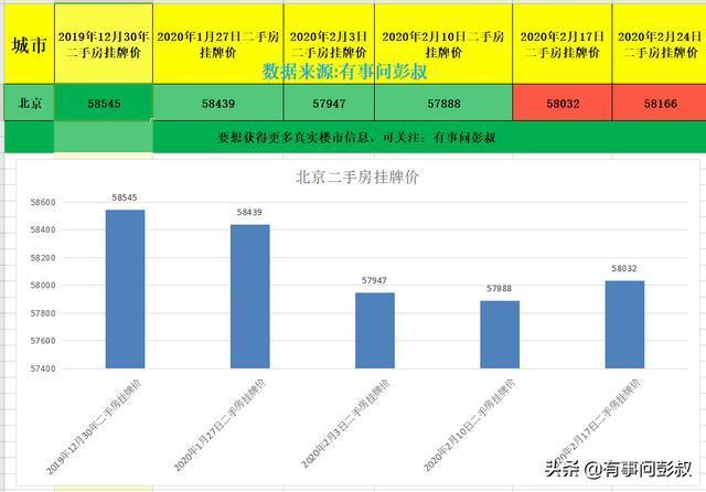 【2020年北京楼市遭遇滑铁卢,北京房价下跌,二手房成交量减少三成】成交量怎么看