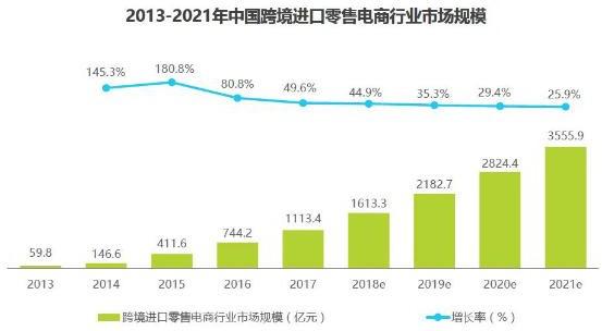 考拉海购产品分析报告:跨境电商行业的运转逻辑
