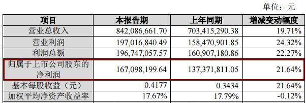 华森制药2019年净利1.67亿同增21.64% 此前旗下药店发虚假广告被立案查处