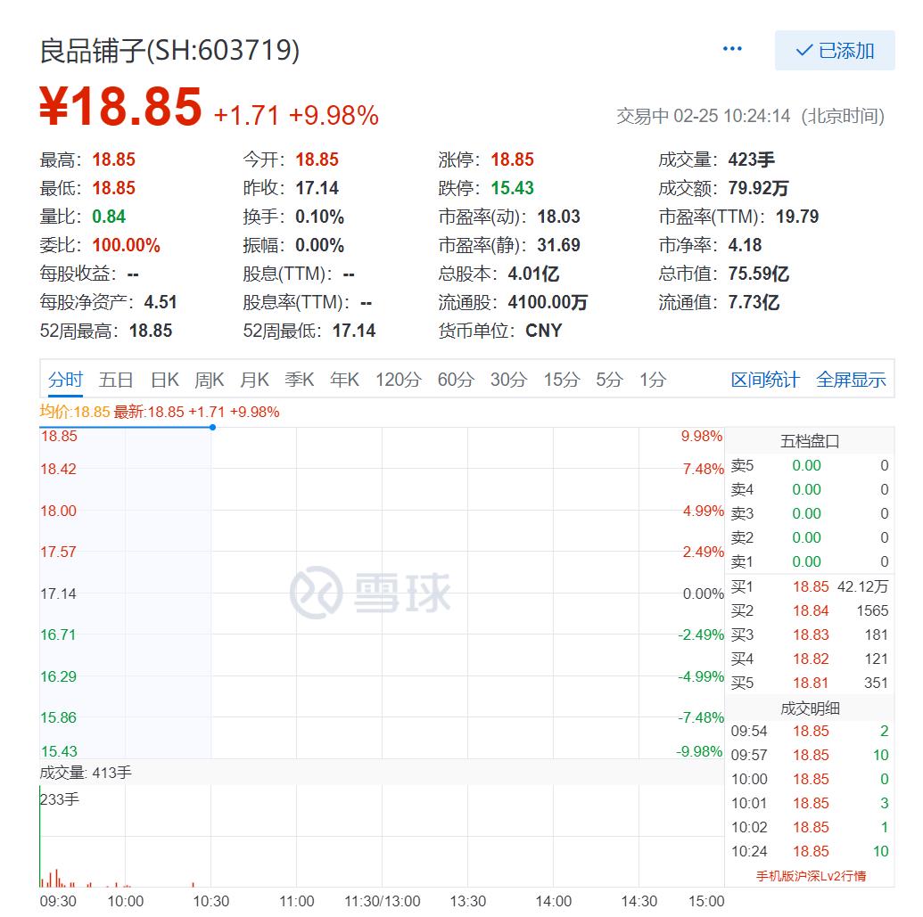 良品铺子市值多少 良品铺子再度涨停,市值达75.59亿元