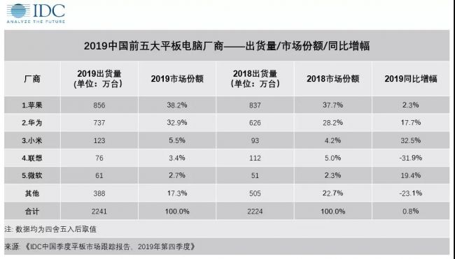 IDC预测新冠疫情将影响2020中国平板市场 全面同比下降9%