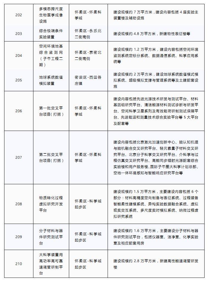 2020北京市大兴区GDP_北京市大兴区地图