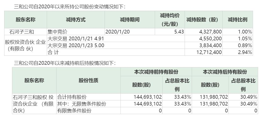 """九安医疗""""兜半底""""增持进展:1153员工55人响应 金额超300万"""