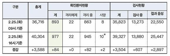 新冠确诊病例将破千,韩政府:全面禁止口罩出口,争取本周见拐点