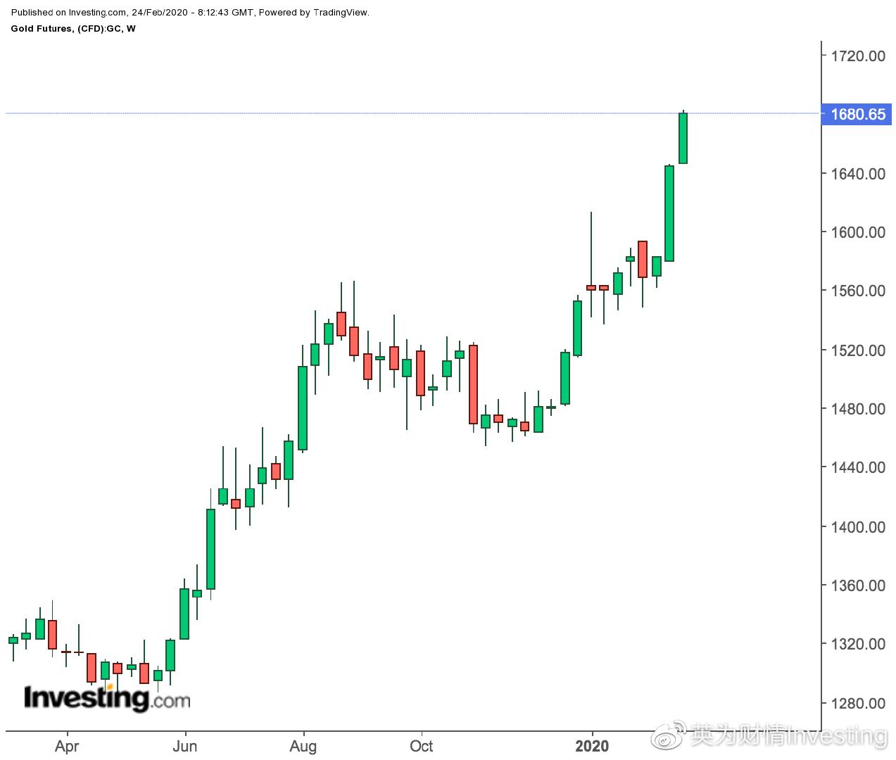 """油价跌4%后多头指望沙特来""""救火"""",黄金后市还能突破1700吗?"""