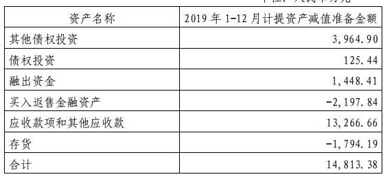 【山西证券2019年资产减值近1.5亿,多家子公司成