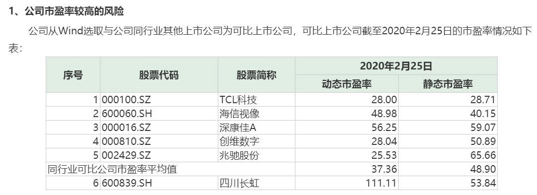 三连板四川长虹:未持爱联科技股权 去年净利预降超八成