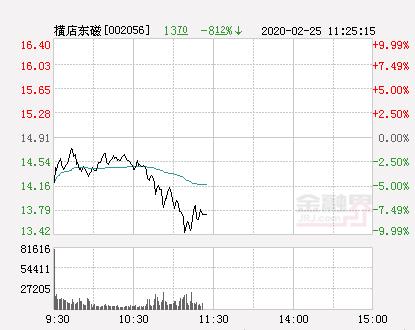 【快讯:横店东磁跌停  报于13.42元】横店东磁怎么样