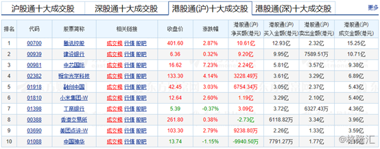 港股复盘:恒指回升0.27%,在线教育、半导体板块领涨大市