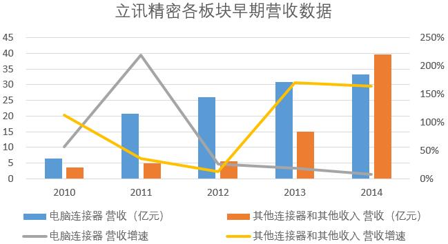 """立讯精密傍上""""苹果""""树:营收八年复合增长56%,前五大客户贡献7成销售额"""