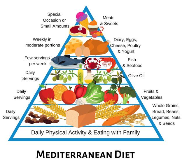 5000字详解全球最佳饮食No.1——地中海饮食