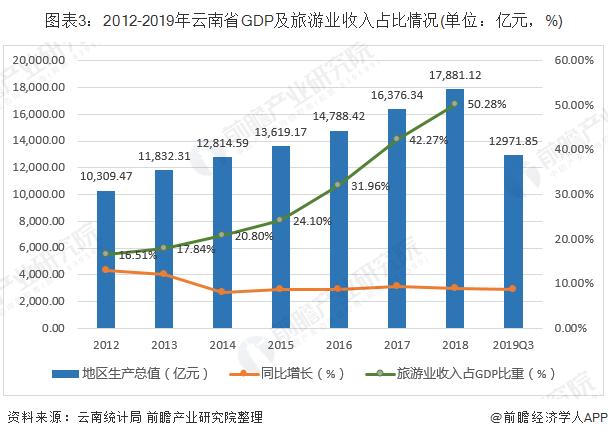 2019旅游业占gdp_世界各国gdp占比饼图
