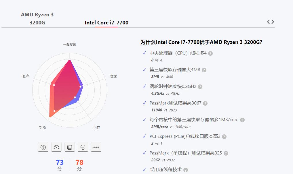 四核八线程?新i3能抵老i7!英特尔和AMD大打价格战