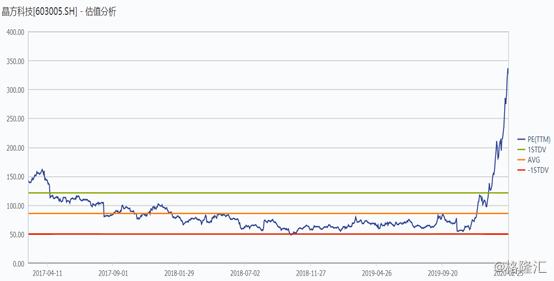科技股牛气冲天,外资3日却流出近150亿!券商如何看待后市?