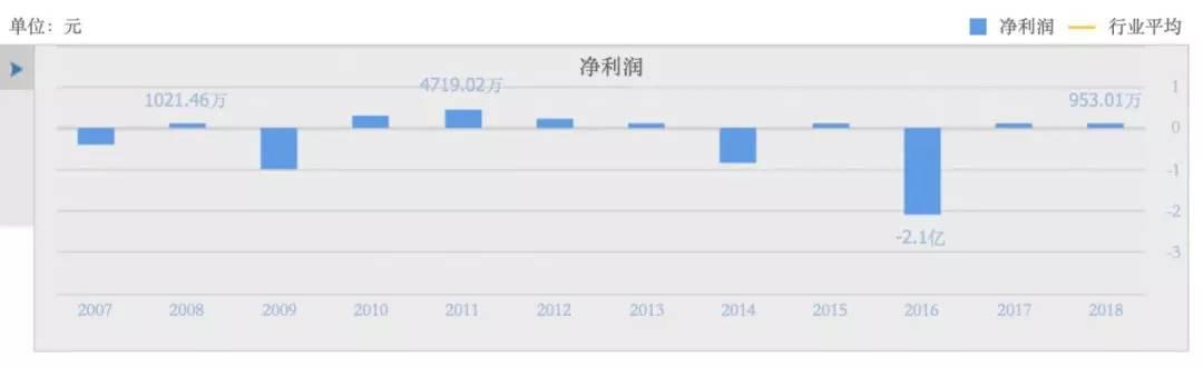 """神奇""""铁牛系"""":众泰汽车预亏60亿,兄弟公司股价却翻倍!"""