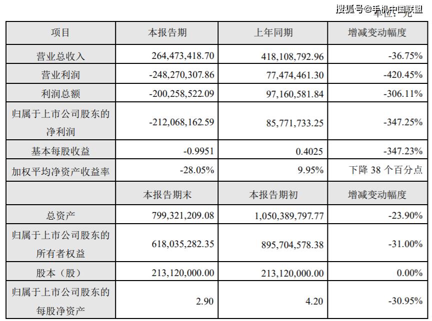 台基股份2019年净利亏损2.12亿元,泛文化业务经营亏损
