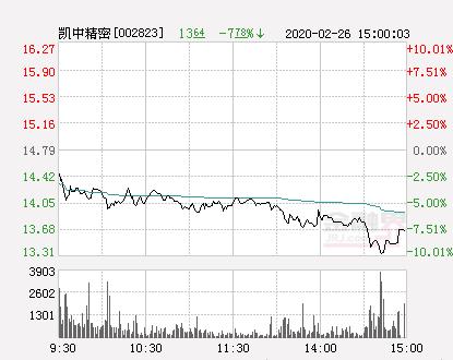 水润珠华快讯:凯中精密跌停  报于13.3