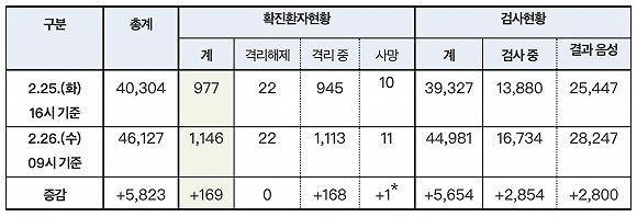韩国新冠肺炎增至1146例 为什么一下新增这么多?