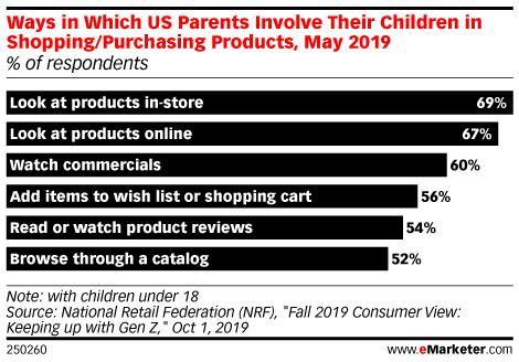 跨境消费者趋势:YouTube强化美国儿童的购物影响力!
