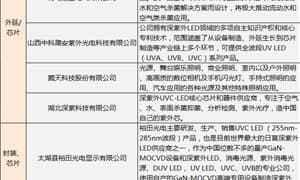 全国紫外杀菌设备厂家信息汇总