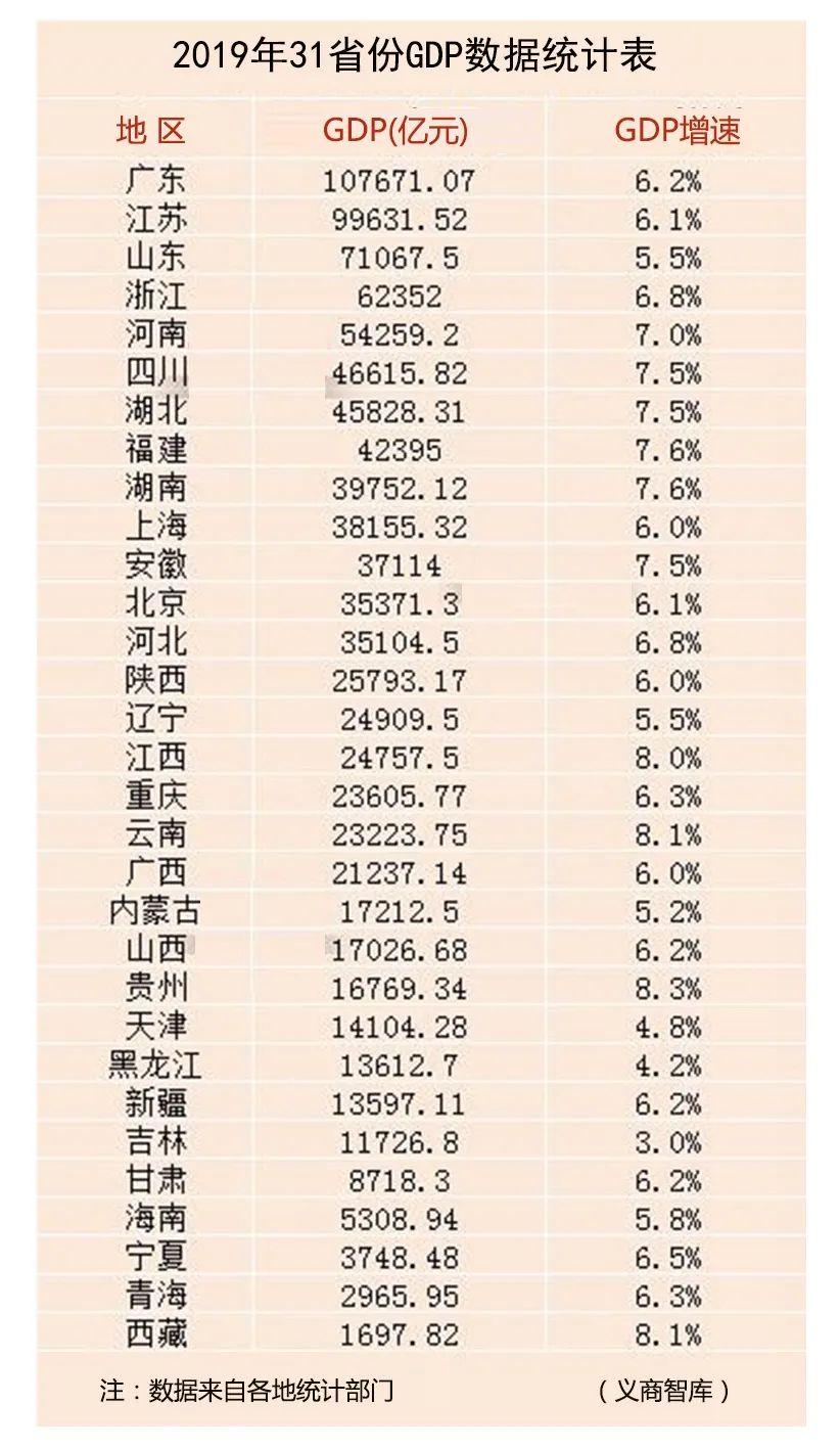 杭州市2019年gdp_2020年杭州GDP增速3.9%