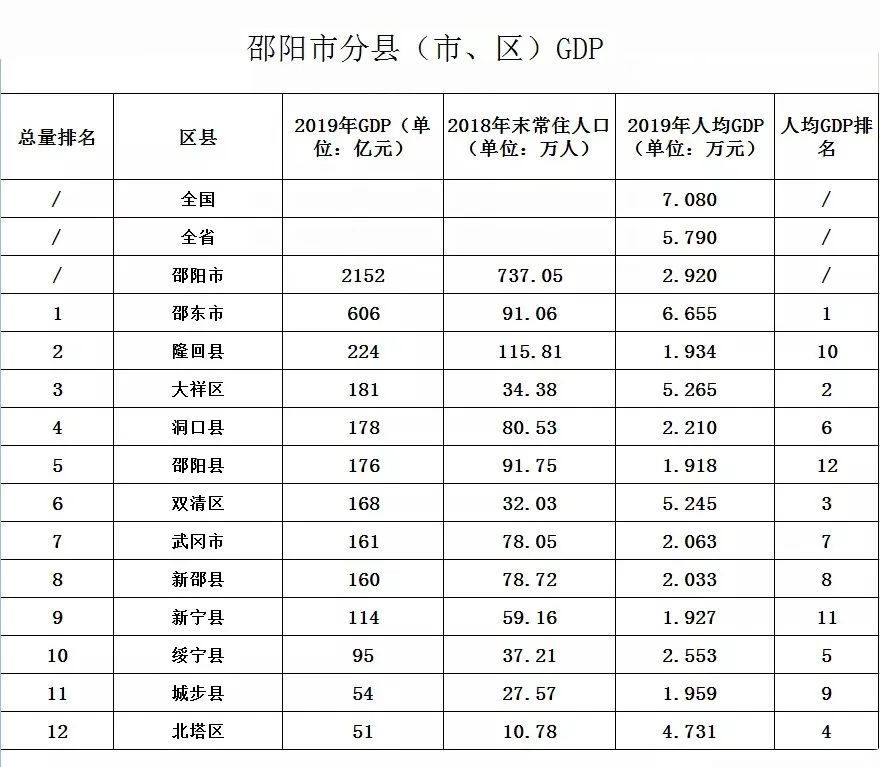邵阳市gdp排名变化_邵阳上半年GDP数据出炉,看看隆回排第几
