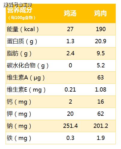 鸡汤比鸡肉更有营养?鸡汤比鸡肉更有营养?