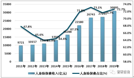 2019年互联网人身险数据曝光:规模保费1857.7亿元,同比增长...