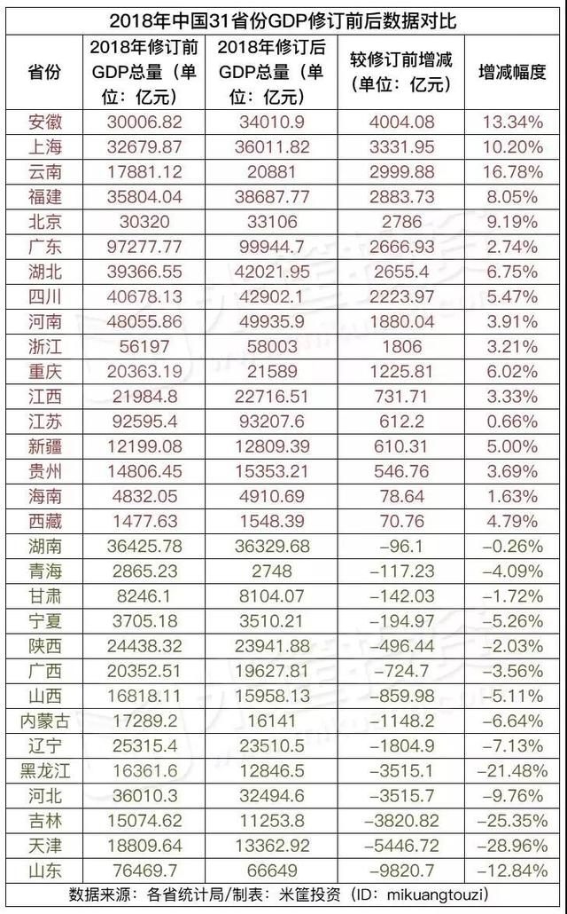 南方城市gdp有水分吗_GDP大战一触即发 有的城市严重造假,南京的排名