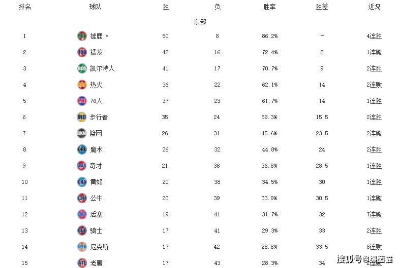 NBA东西部最新排名!湖人轻取勇士,雷霆豪取五连胜,76人冲前四_尼克斯