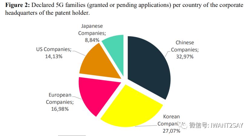 最新5G標準必要專利排名出爐,中國三分天下有其一