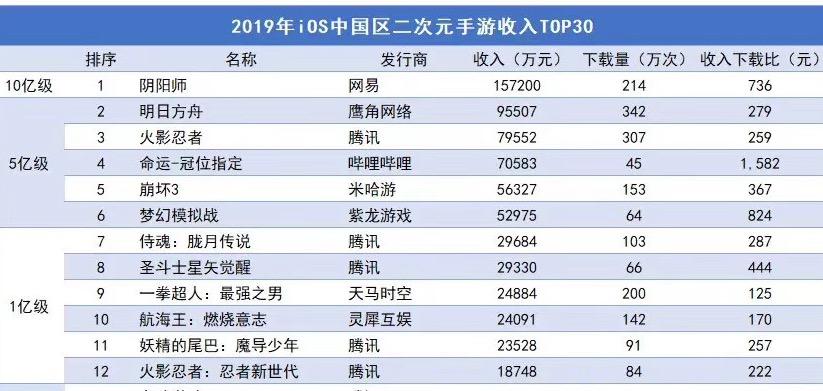 16亿!iOS二次元手游收入top1的阴阳师,看二次元游戏如何营销!