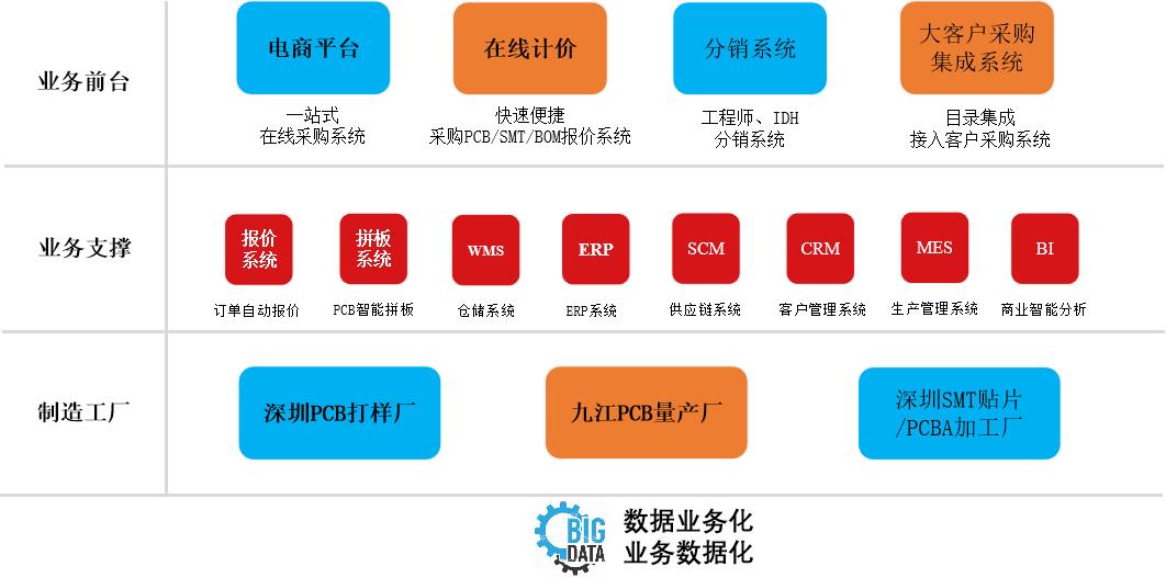 空心杯无刷,从生产到采购,「华秋电子」围绕电子工程师打造产业互联网平台_陈遂伯