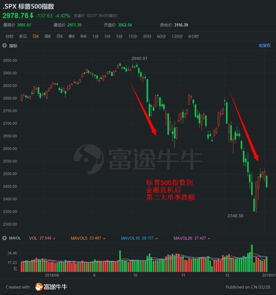上次美股暴跌时 巴菲特、高瓴资本、桥水基金是如何应对的?