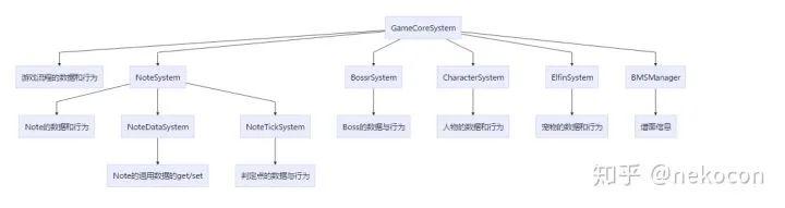 游戏开发框架设计规则!_RegEvent
