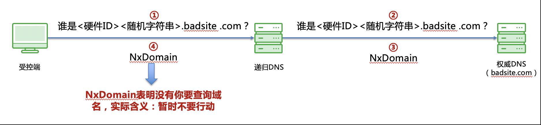 从OilRig APT攻击分析恶意DNS流量阻断在企业安全建设中的必要性
