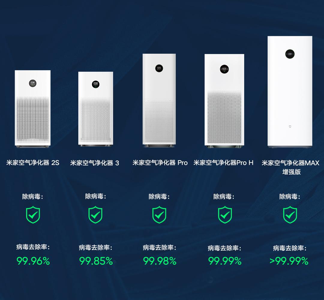 【口碑家电】权威证实:小米空气净化器具备除病毒能力去除率最高99.99%