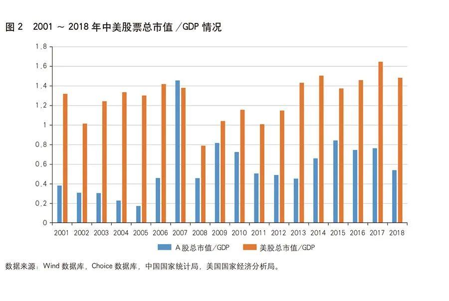 哪里可以看总市值比GDP