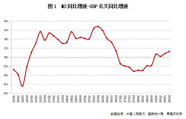房地产业内部金融环境未松,百城房价同比涨幅将继续收窄