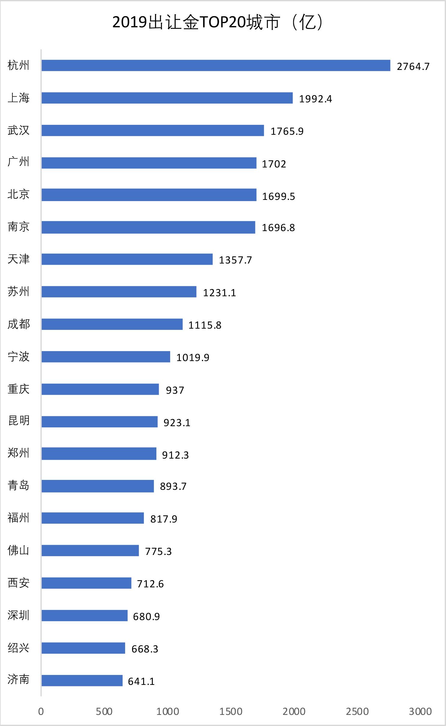 """卖地GDP_再破2000亿超越北上广杭州稳坐""""卖地之王""""宝座"""