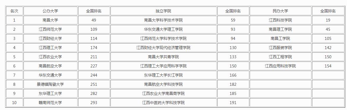 2020年南昌大学排名全国是多少?