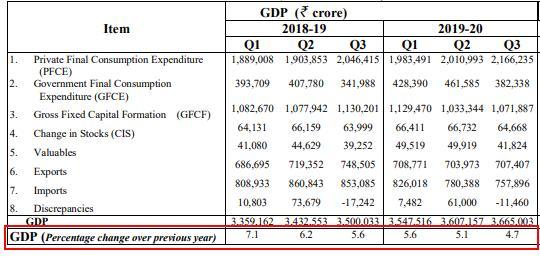 印度人均gdp现价美元_如何看待明年的汽车消费