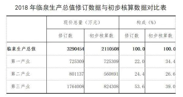临泉gdp_国家级贫困县房价 疯涨 ,超6000元 平米,官方为何紧急限价