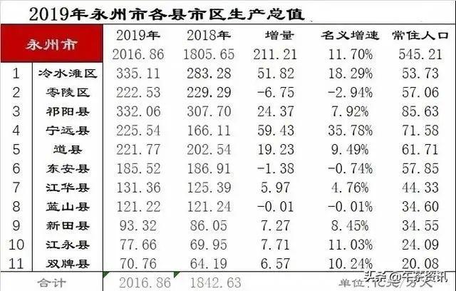 道县gdp_十二五 规划纲要发布 2015年湖南省GDP将达2.5万亿元