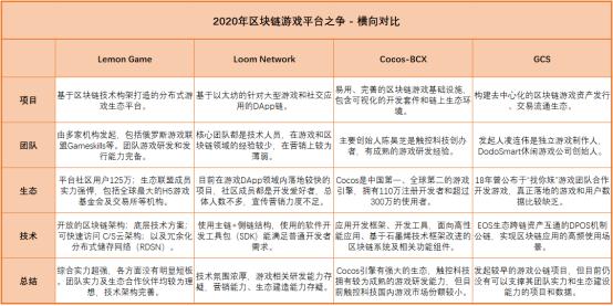 2020年区块链游戏平台之争——横向对比分析LemonGame、Loom、Cocos、Gcs_技术