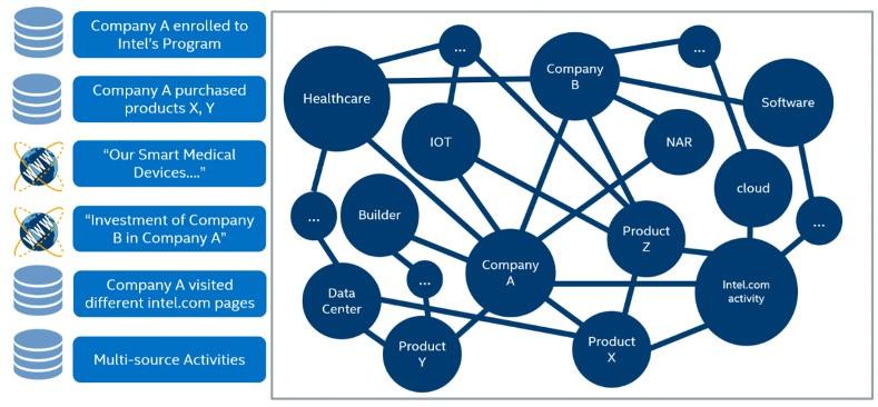 精準定位客戶及精細化客戶運營,英特爾推出內部市場營銷系統工具