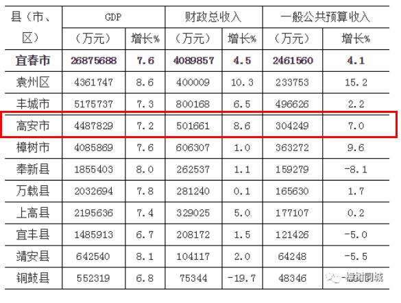 高安市历年gdp_江西100县 市 区 经济实力排行榜 前十南昌竟占了5个 你家排第几