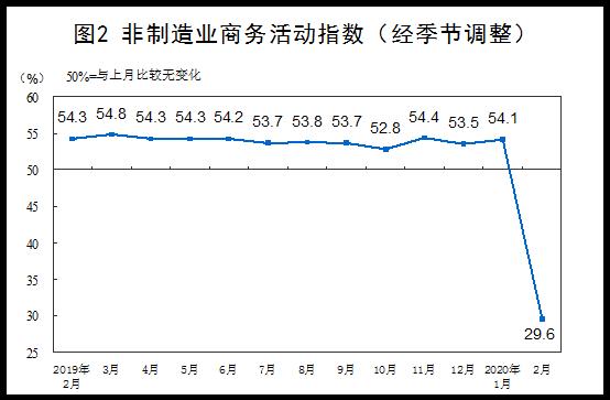 制造业PMI35.7跌至历史低点 统计局预计3月回升