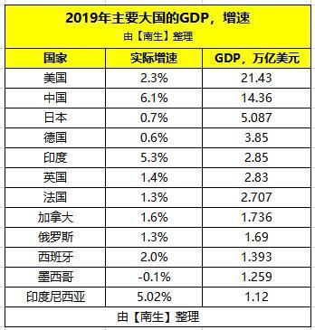 巴西2019gdp是多少_2019年GDP超1万亿美元的国家只有16个,除了中 美 印还有谁呢