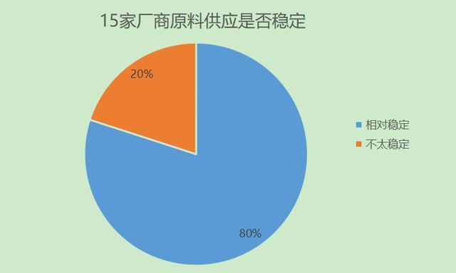 调研|8成宠物厂商复工率超50%,一半恢复70%产能